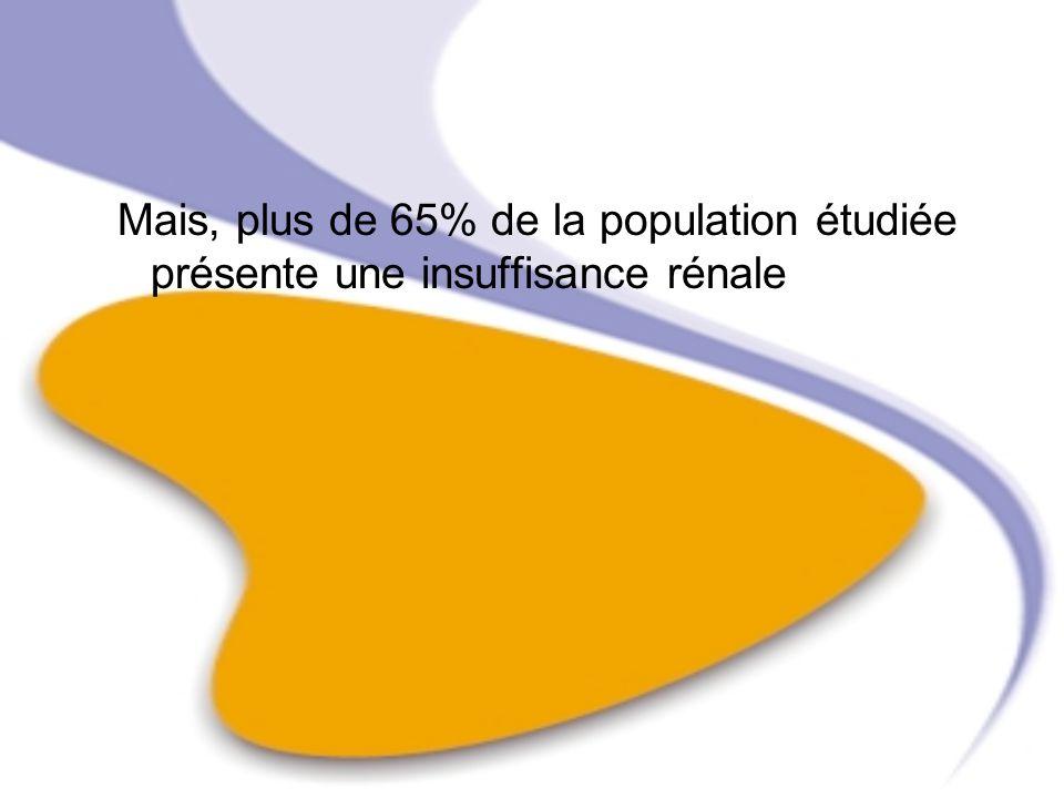Mais, plus de 65% de la population étudiée présente une insuffisance rénale