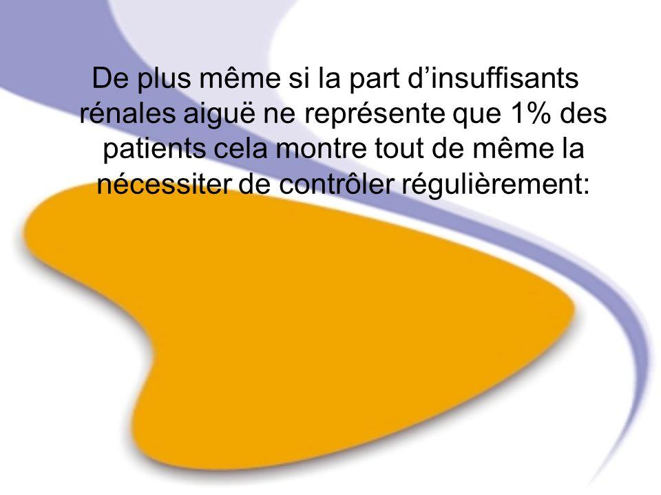 De plus même si la part d'insuffisants rénales aiguë ne représente que 1% des patients cela montre tout de même la nécessiter de contrôler régulièrement: