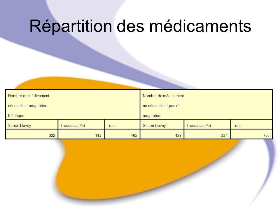 Répartition des médicaments