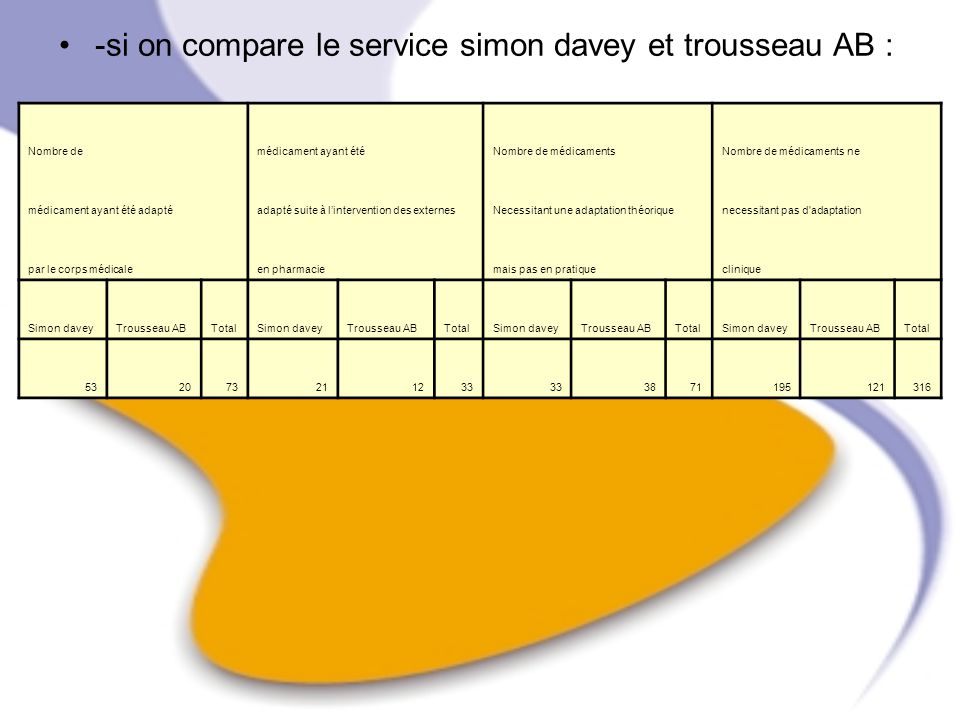 -si on compare le service simon davey et trousseau AB :