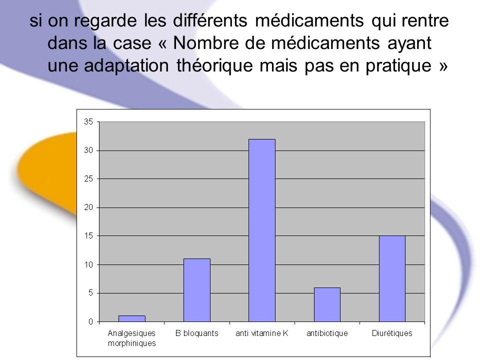 si on regarde les différents médicaments qui rentre dans la case « Nombre de médicaments ayant une adaptation théorique mais pas en pratique »
