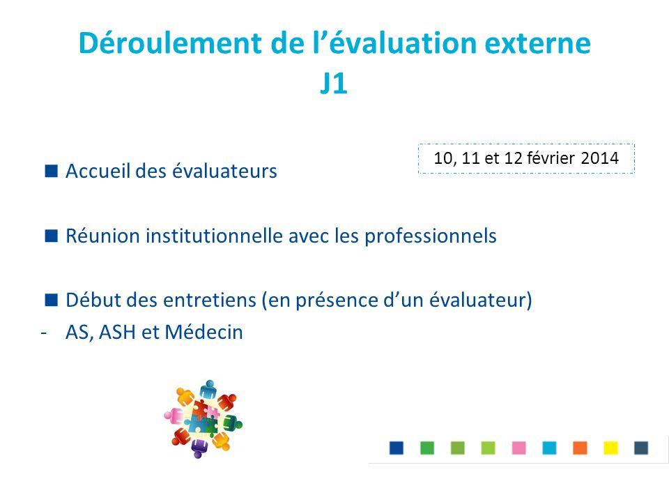 Déroulement de l'évaluation externe J1