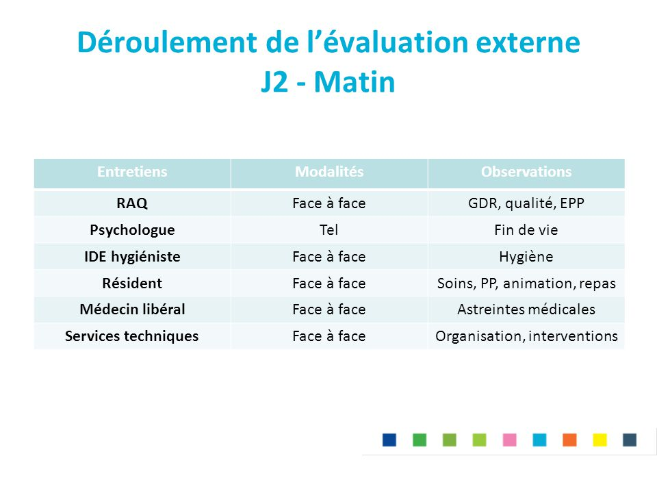 Déroulement de l'évaluation externe J2 - Matin