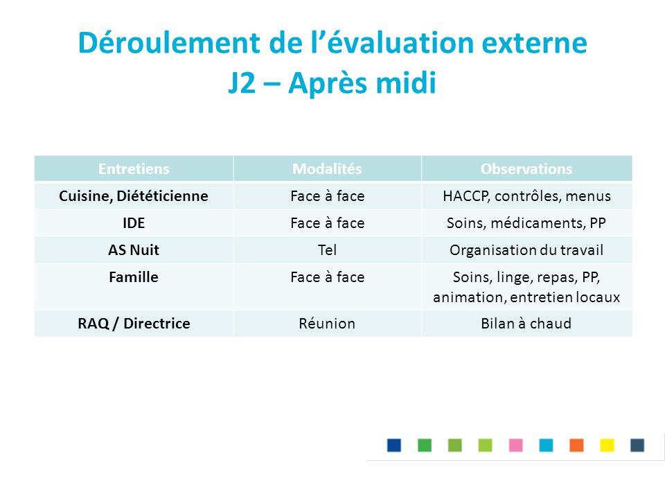 Déroulement de l'évaluation externe J2 – Après midi