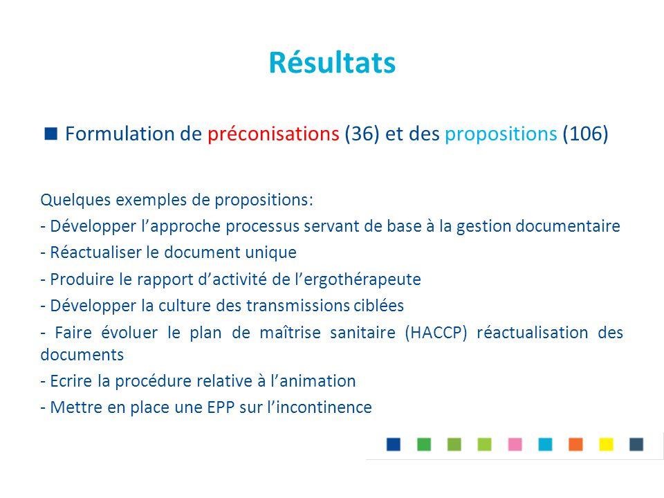 Résultats Formulation de préconisations (36) et des propositions (106)