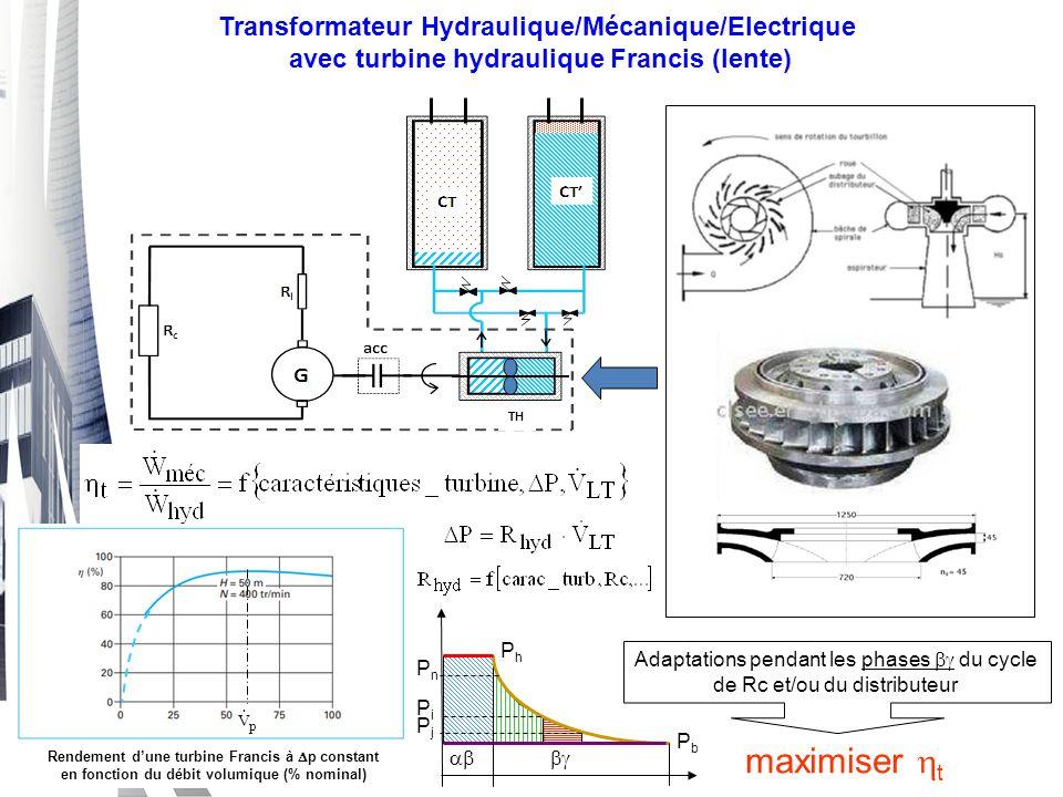 maximiser ht Transformateur Hydraulique/Mécanique/Electrique