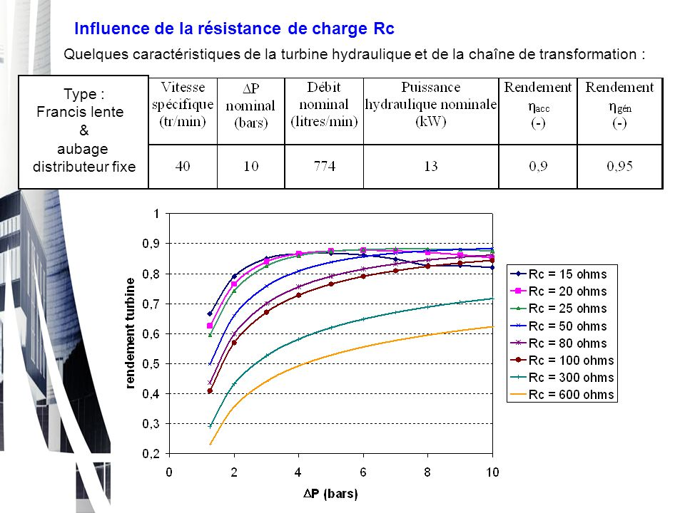 Influence de la résistance de charge Rc