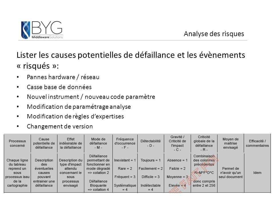 Analyse des risques Lister les causes potentielles de défaillance et les évènements « risqués »: Pannes hardware / réseau.