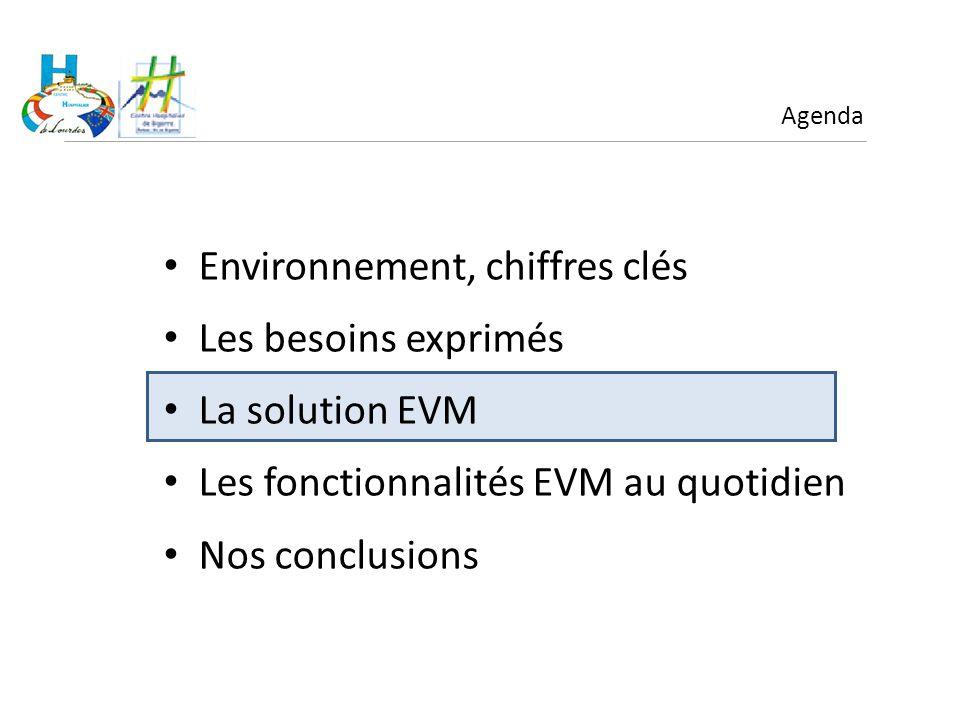 Environnement, chiffres clés Les besoins exprimés La solution EVM