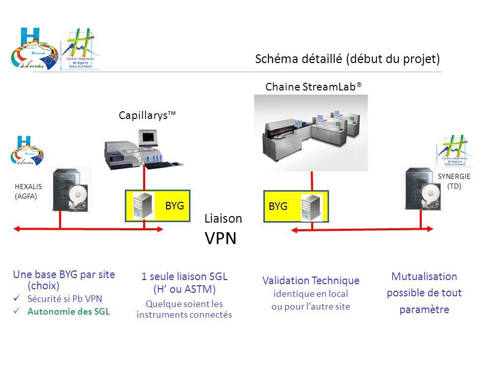 VPN Schéma détaillé (début du projet) Liaison Chaine StreamLab®