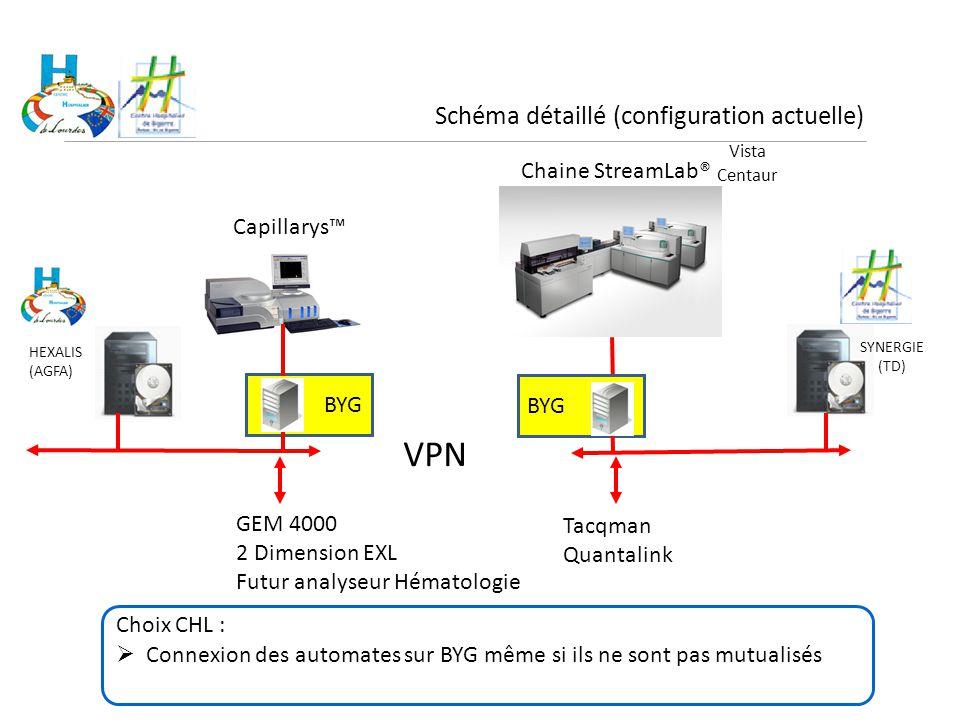 VPN Schéma détaillé (configuration actuelle) Chaine StreamLab®