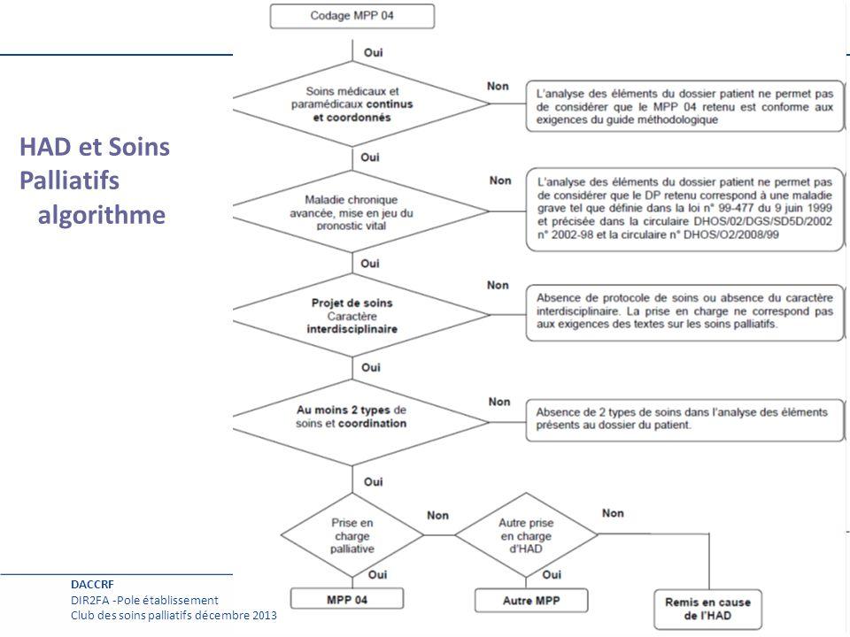 HAD et Soins Palliatifs algorithme