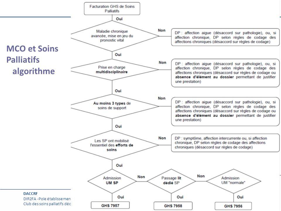MCO et Soins Palliatifs algorithme