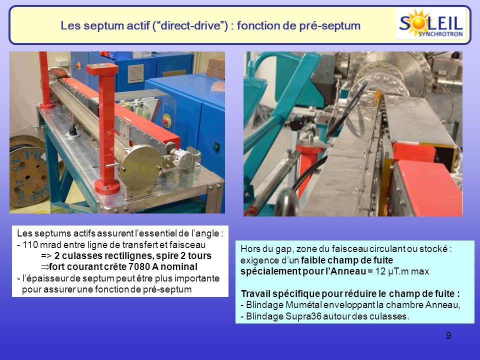 Les septum actif ( direct-drive ) : fonction de pré-septum
