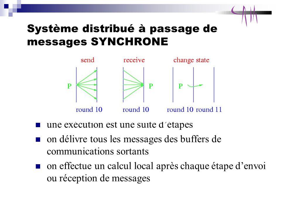 Système distribué à passage de messages SYNCHRONE