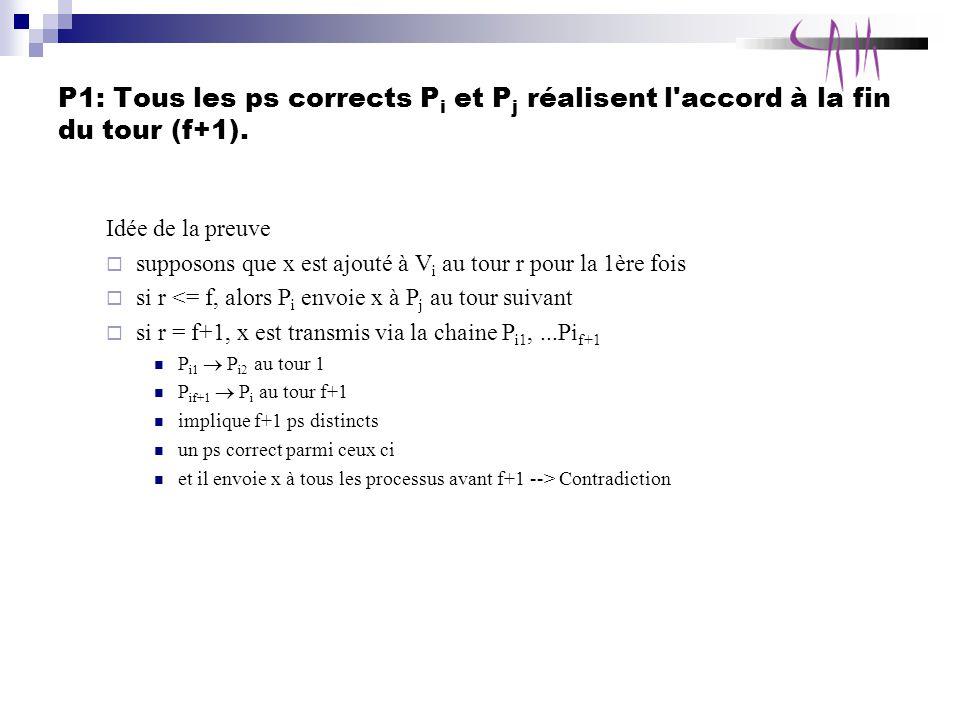 P1: Tous les ps corrects Pi et Pj réalisent l accord à la fin du tour (f+1).