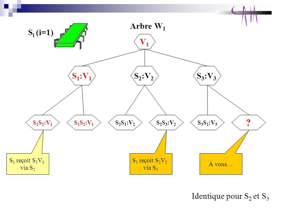 Si (i=1) Arbre W1 V1 S1:V1 S2:V2 S3:V3 Identique pour S2 et S3