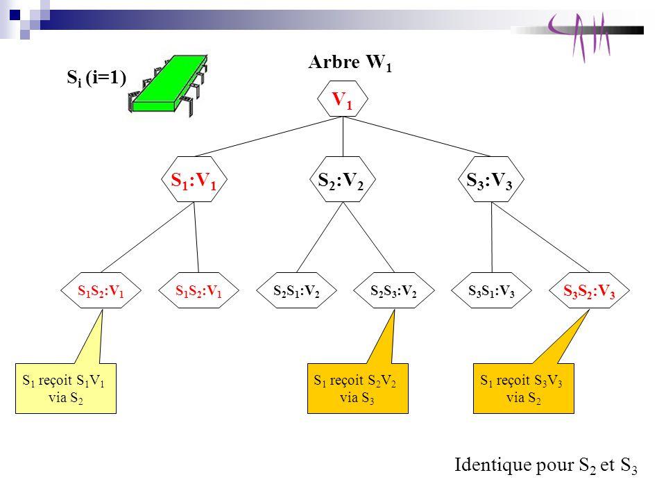 Si (i=1) Arbre W1 V1 S1:V1 S2:V2 S3:V3 Identique pour S2 et S3 S3S2:V3