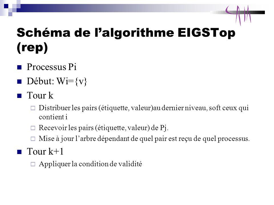 Schéma de l'algorithme EIGSTop (rep)