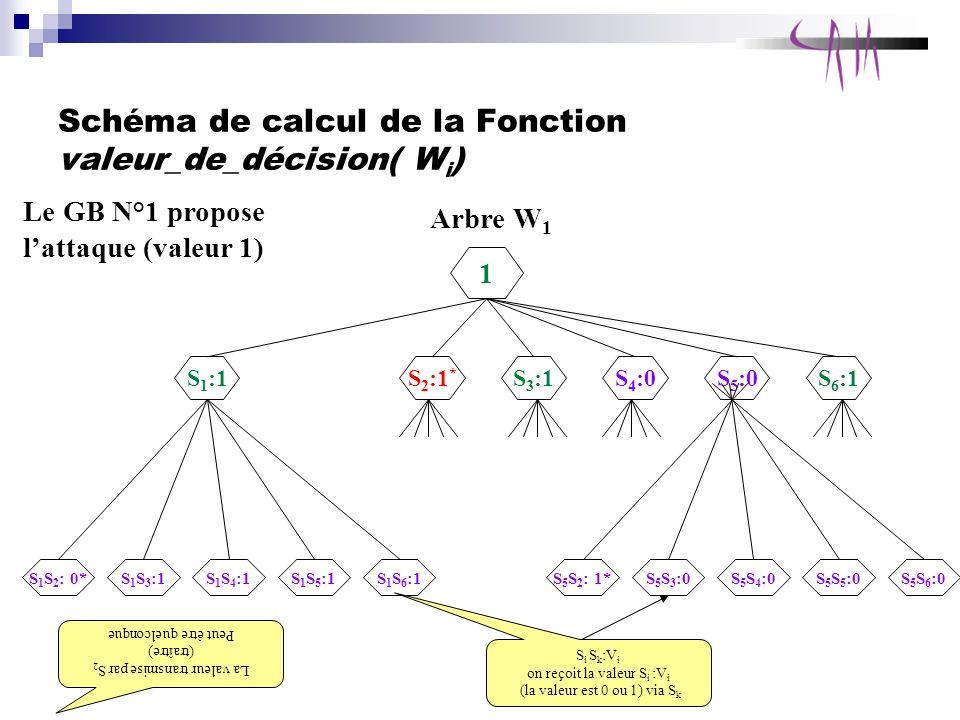 Schéma de calcul de la Fonction valeur_de_décision( Wi)