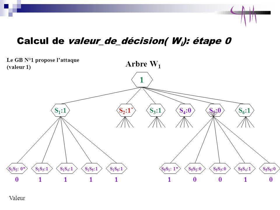 Calcul de valeur_de_décision( Wi): étape 0