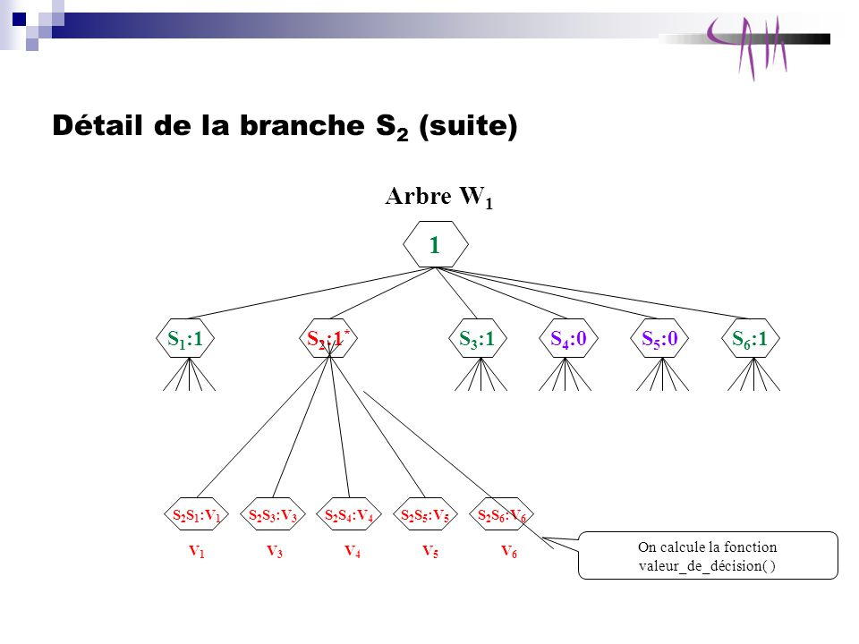 Détail de la branche S2 (suite)