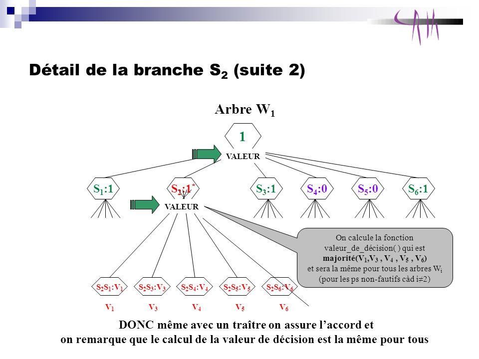 Détail de la branche S2 (suite 2)