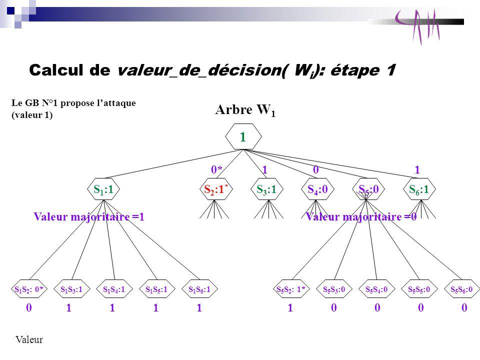 Calcul de valeur_de_décision( Wi): étape 1