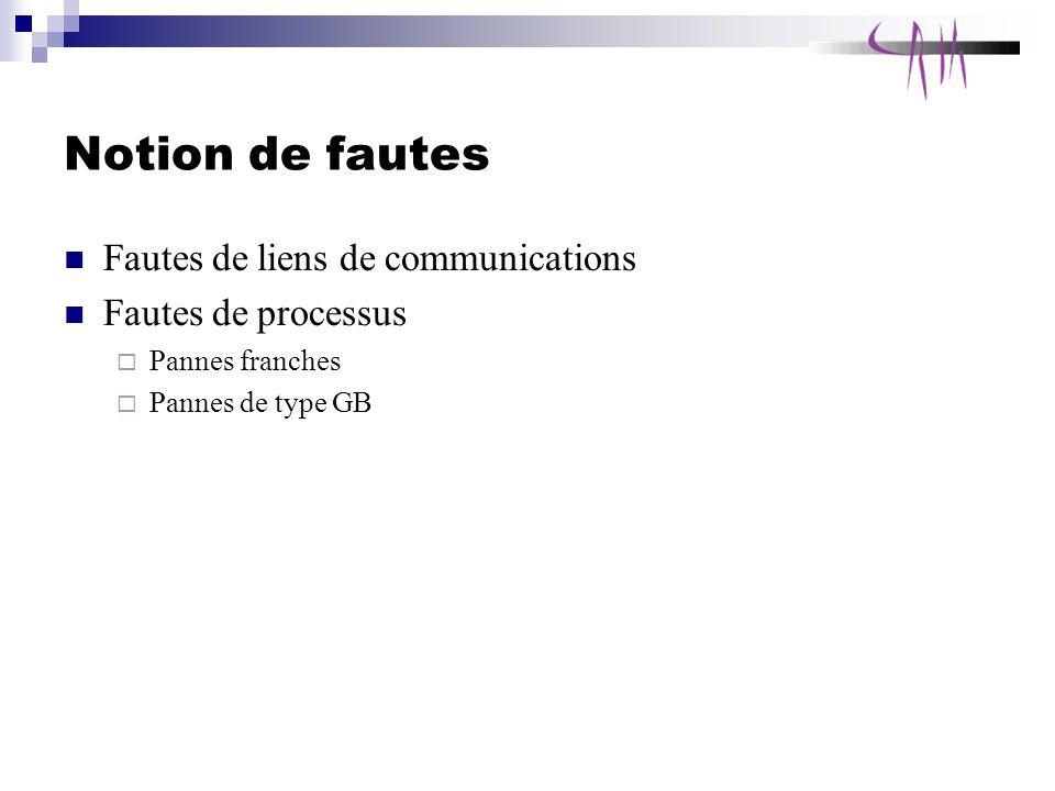 Notion de fautes Fautes de liens de communications Fautes de processus