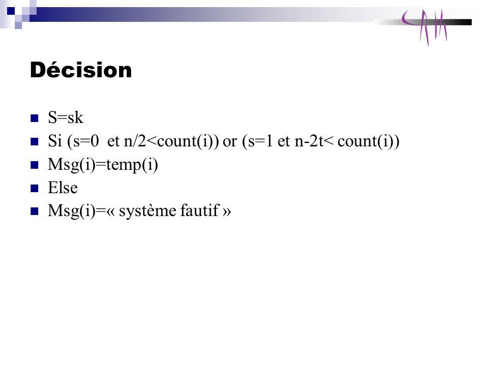 Décision S=sk. Si (s=0 et n/2<count(i)) or (s=1 et n-2t< count(i)) Msg(i)=temp(i) Else.