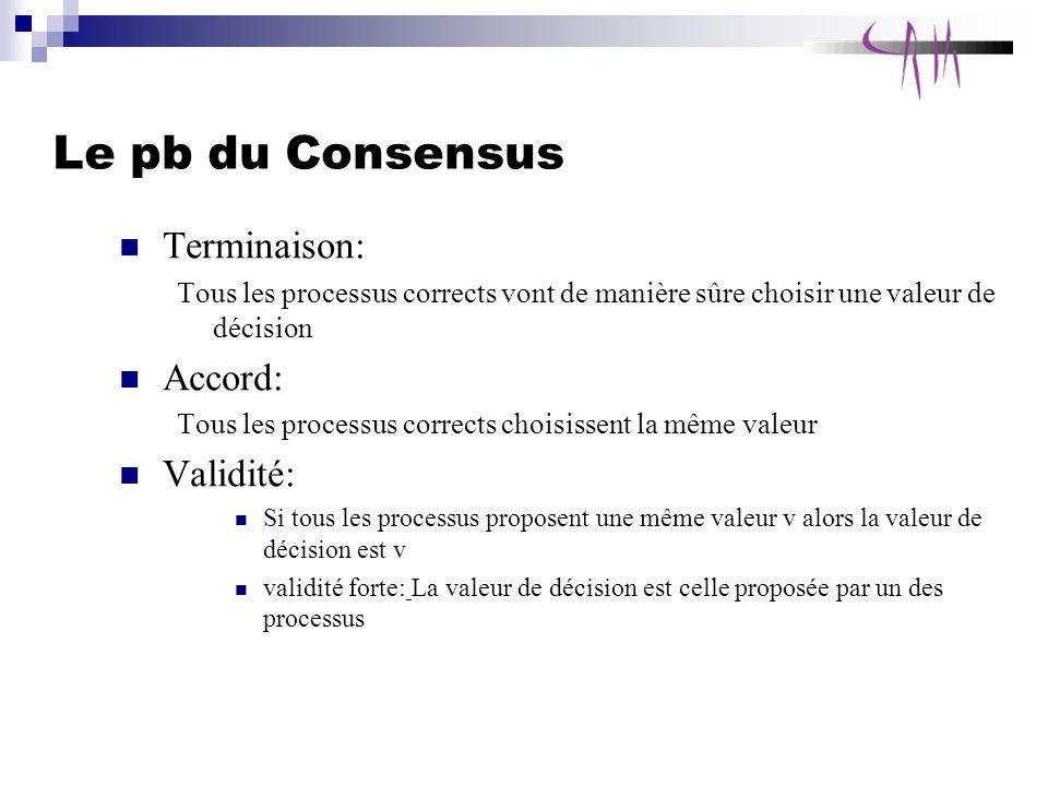 Le pb du Consensus Terminaison: Accord: Validité: