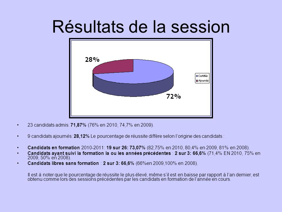 Résultats de la session