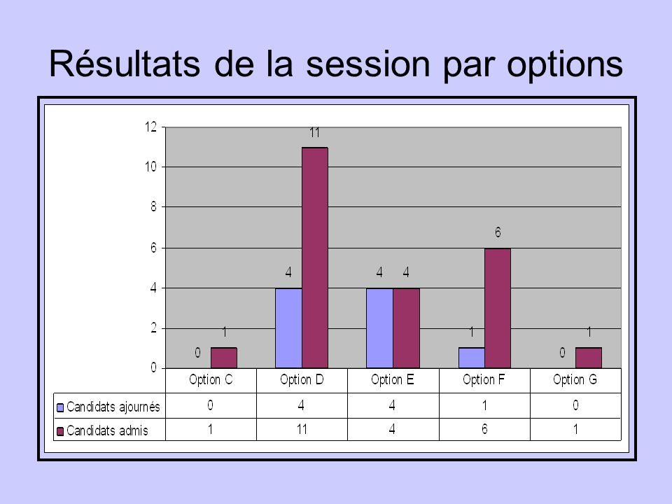 Résultats de la session par options