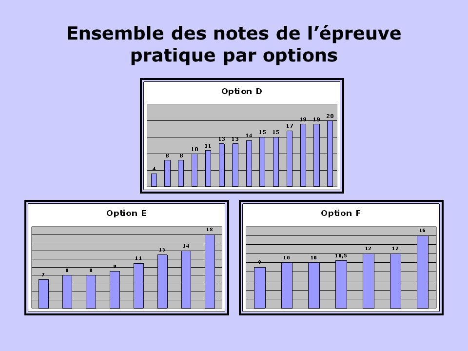 Ensemble des notes de l'épreuve pratique par options