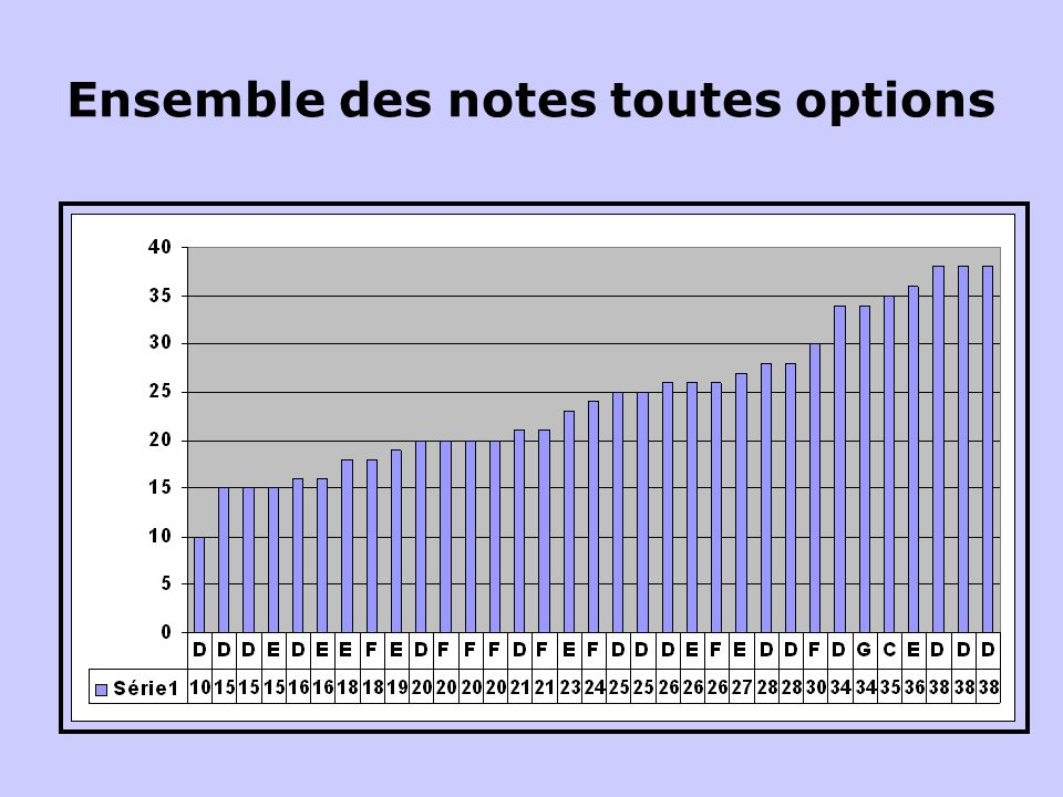 Ensemble des notes toutes options