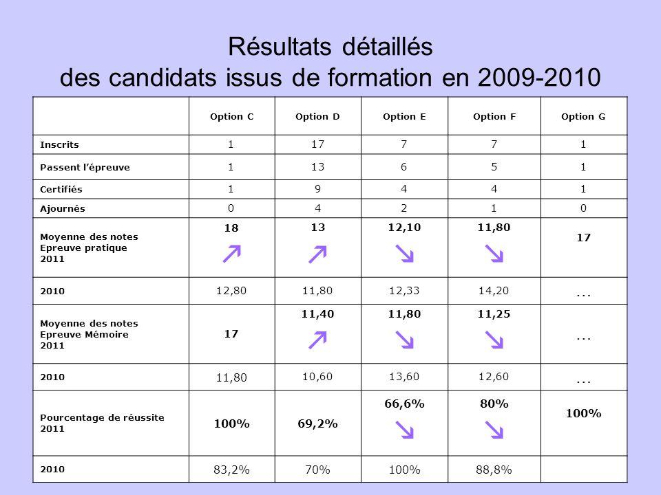 Résultats détaillés des candidats issus de formation en 2009-2010