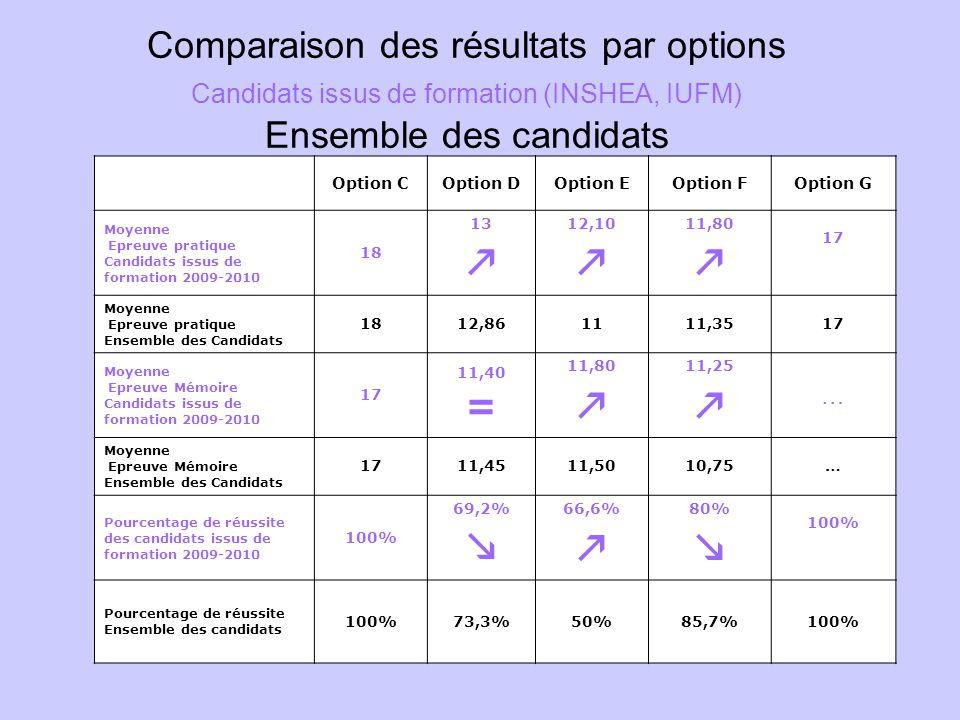 Comparaison des résultats par options Candidats issus de formation (INSHEA, IUFM) Ensemble des candidats