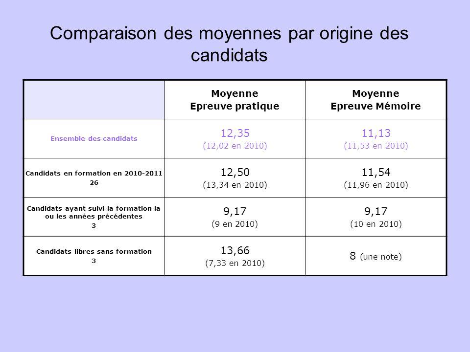 Comparaison des moyennes par origine des candidats