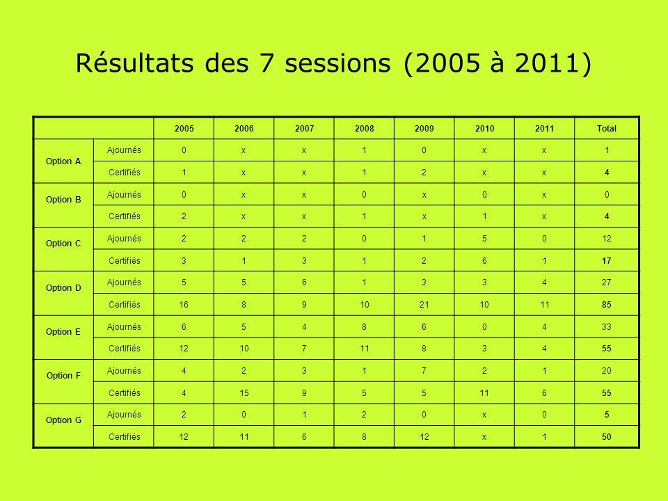 Résultats des 7 sessions (2005 à 2011)