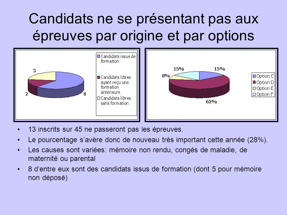 Candidats ne se présentant pas aux épreuves par origine et par options