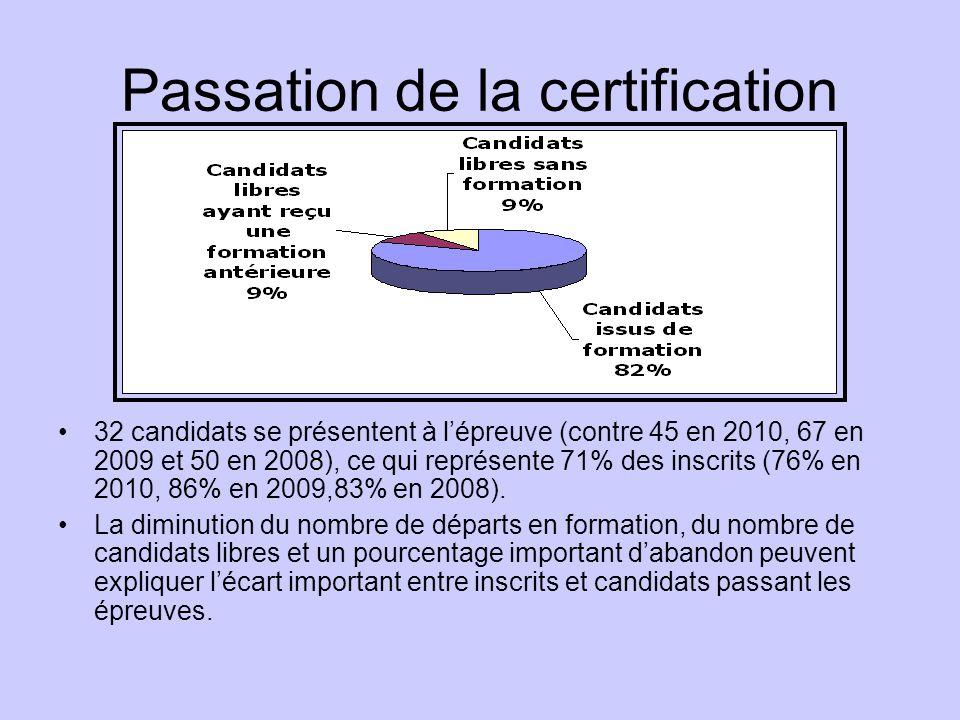Passation de la certification
