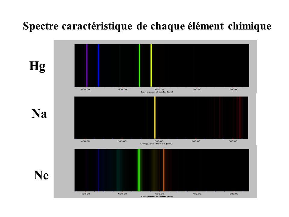 Spectre caractéristique de chaque élément chimique