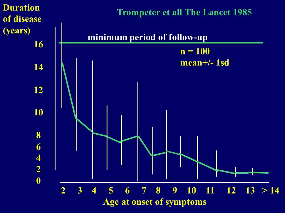 Duration of disease. (years) Trompeter et all The Lancet 1985. minimum period of follow-up. 16.