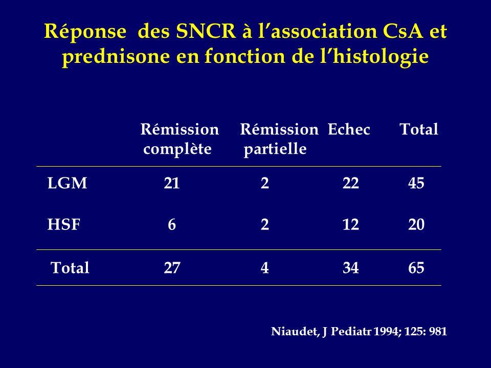 Réponse des SNCR à l'association CsA et prednisone en fonction de l'histologie