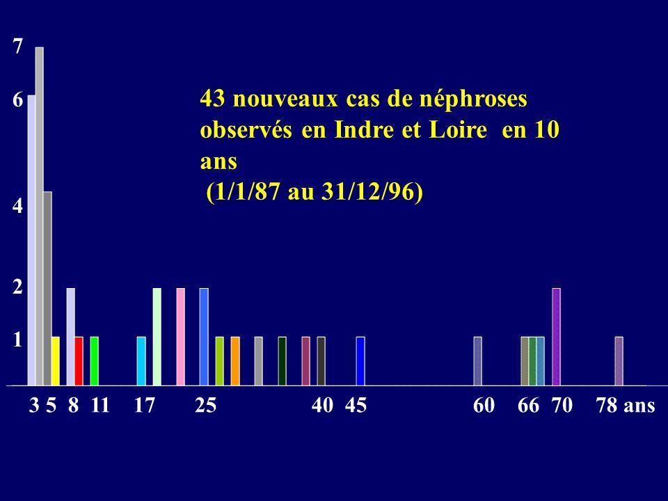 43 nouveaux cas de néphroses observés en Indre et Loire en 10 ans