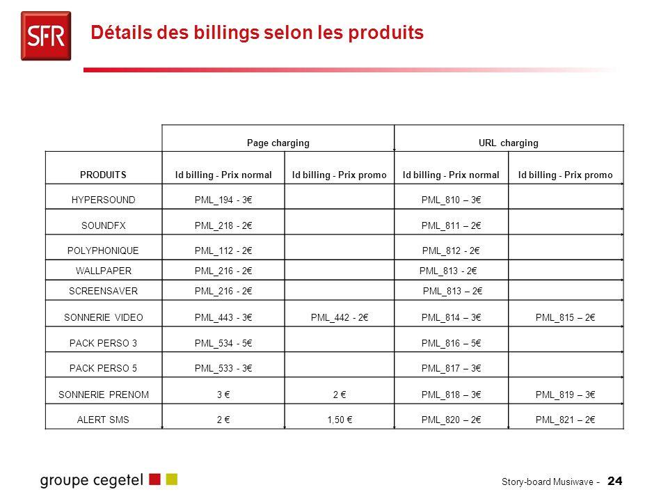 Détails des billings selon les produits
