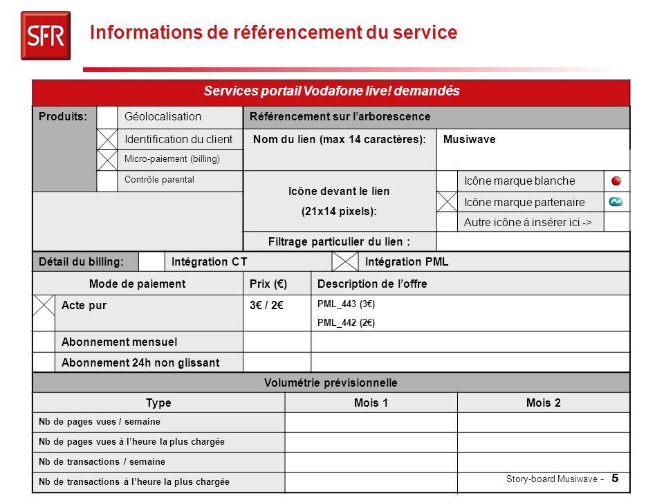 Informations de référencement du service