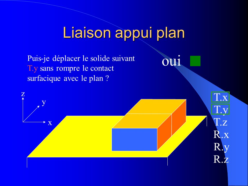 Liaison appui plan oui T.x T.y T.z R.x R.y R.z