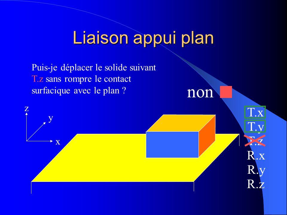 Liaison appui plan non T.x T.y T.z R.x R.y R.z