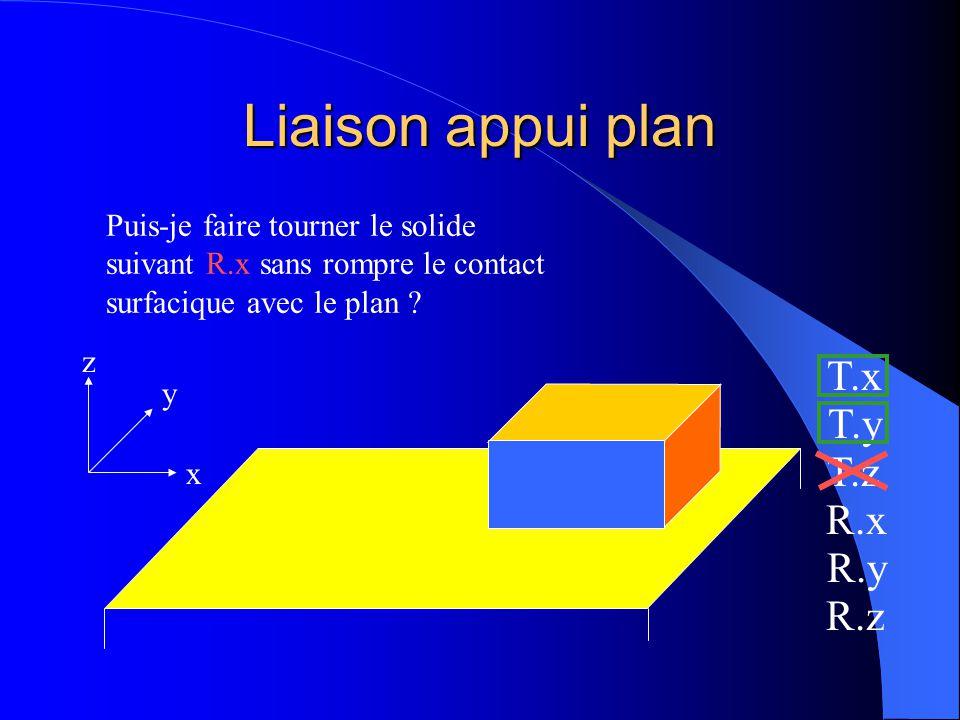 Liaison appui plan T.x T.y T.z R.x R.y R.z